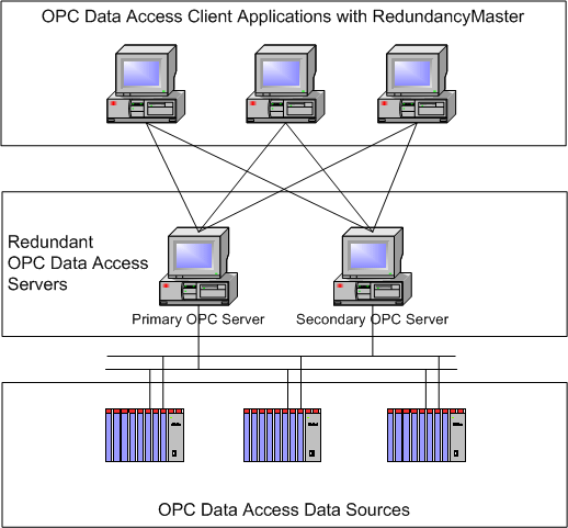 6 RedundancyMaster Help As shown above, the original OPC application has been redesigned using two OPC servers instead of a single OPC server.
