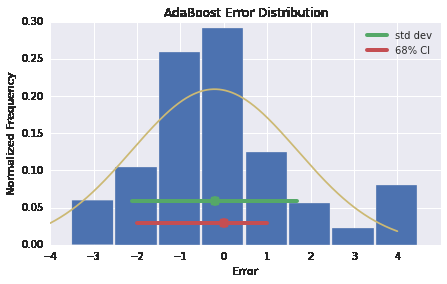 4.5 Topic and Sentiment based Classifier - LDA As observed in the results above, using topics as features to train the classifier resulted in a lower accuracy than using term frequencies.