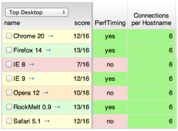 L7 HTTP DDoS Detection Problems Average number of contents in a web page : 50