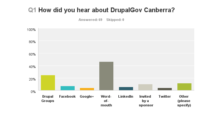 Follow-up survey Following DrupalGov Canberra, we ran a short survey to gain feedback on the event. How did people hear about DrupalGov?