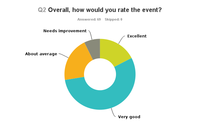What were attendees interested in?