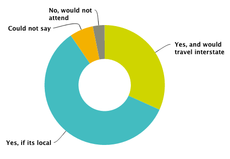 Would you be interested in attending DrupalGov or a similar event in 2014/2015? This result was overwhelmingly positive, with over 90% of surveyed attendees indicating they would like to return.
