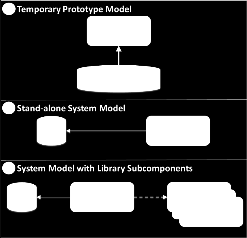 Figure 7: Data dictionary schemes hierarchy for prototyping stand-alone model and componentized development. b.