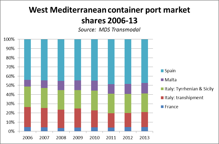 West Med container port market Overall West Med market declined by about 9% in 2009, but has gradually recovered Achieved growth of 2.