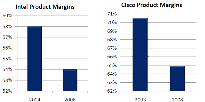 In a nutshell: they shrunk. According to the Technology Services Industry Association (TSIA) 1, these declines in product margin cost Intel and Cisco a combined $3B in margin during this period.