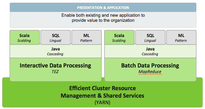 Cascading SDK & Cascading SDK Enables the the rapid development of batch and interactive data-driven applications