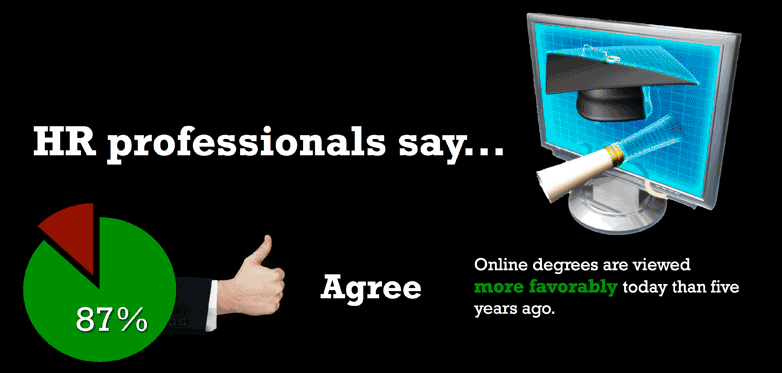 Online Degrees and Jobs Hiring Practices and Attitudes: Traditional vs.