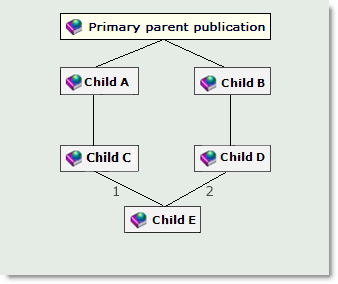 Chapter 3 Blueprint Publications Figure 3-5 Chain length overrides Priority In this example, assume that an item is shared from the primary Parent Publication, and localized in Child B.