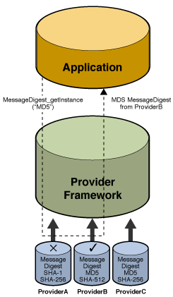 Java SE Cryptography Architecture (JCA) 18 JCA (Java Crypto Architecture) Provides an extensible, full featured API for building secure applications Algorithm and implementation