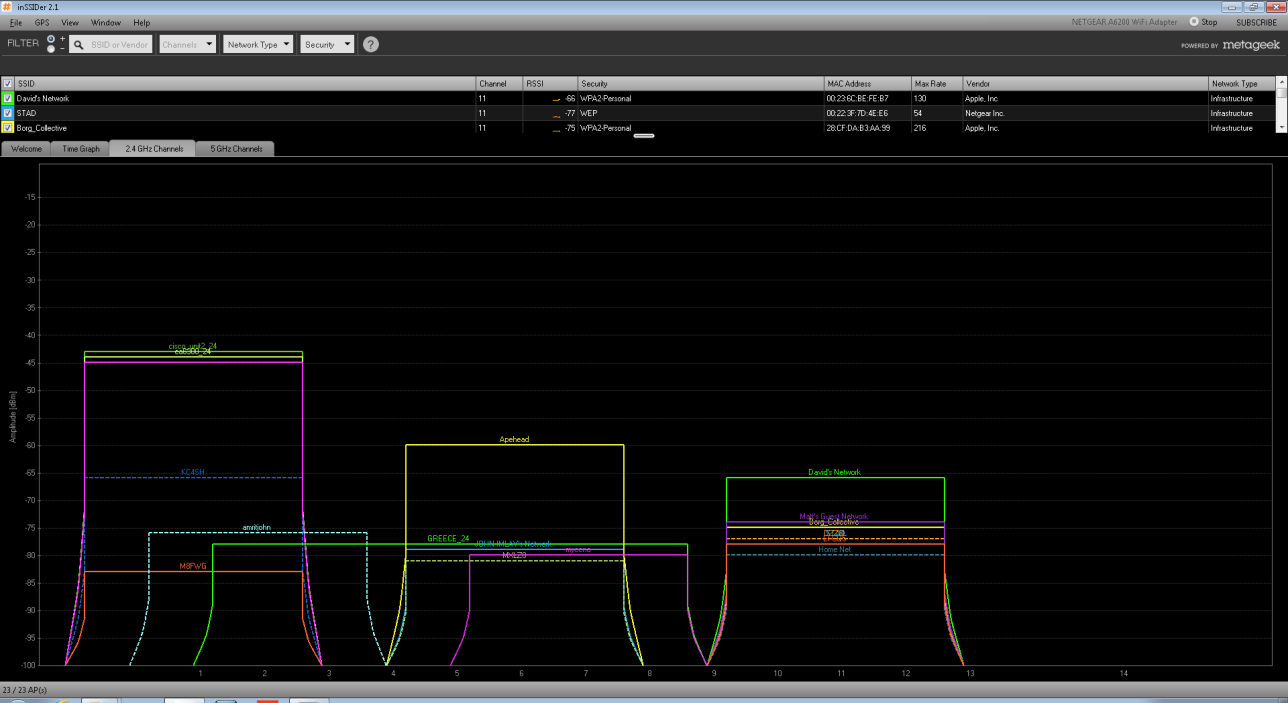 4GHz band not only has several AP s across the entire bands spectrum, but there is a measurable amount of RF