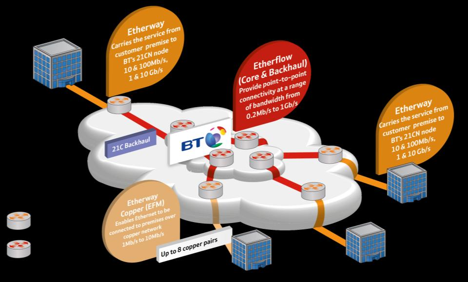 Ethernet remains a big opportunity in the UK Ethernet over MPLS Component based offering greatest customer flexibility in