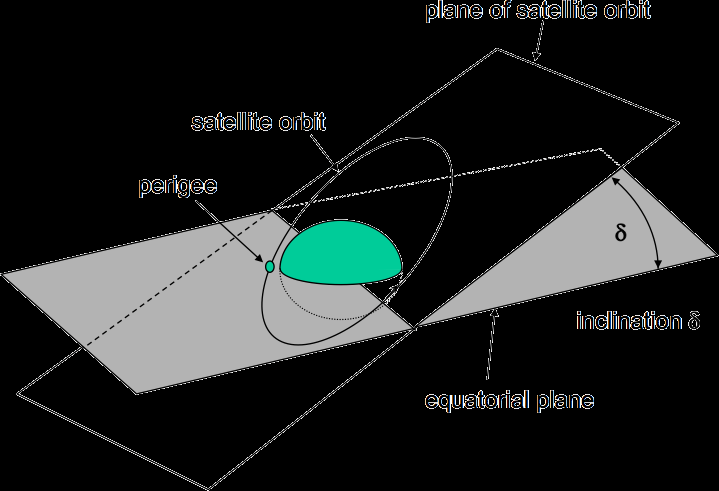 Inclination Angle between plane of