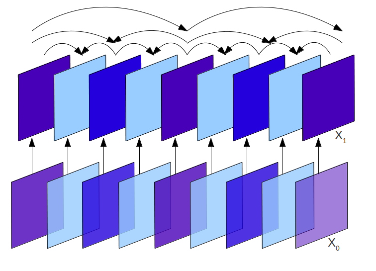 Fig. 1. Group of Pictures - Temporal Scalability Fig. 2.