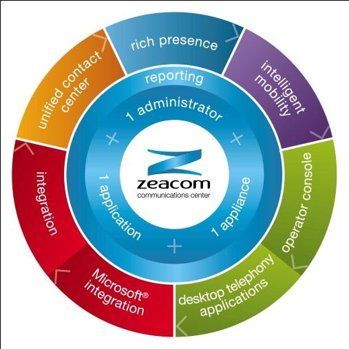 zeacom communications center Reports White Paper In today s fast paced communications center environment, information is power.