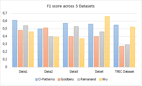 section1, followed by the results in subsection 2. 4.1 Evaluation Settings 4.1.1 Datasets For evaluation the performance of the executed CI-patterns, we use 4 datasets used in our baseline methods listed in the state of arts.