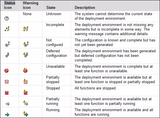 Part 6: Verify and update the deployment environment configuration In this part of the exercise, you will verify the functions, resources and applications configured during the deployment environment