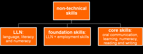 Step 1: Become familiar with key terms and concepts This step will help you explore some of the key terms and concepts relating to the non-technical skills that a learner needs to have in order to