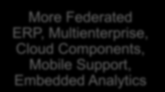 Mobile Support, Embedded Analytics Volume/Velocity/Variety; In-memory; Advanced Analytics Next-generation Information