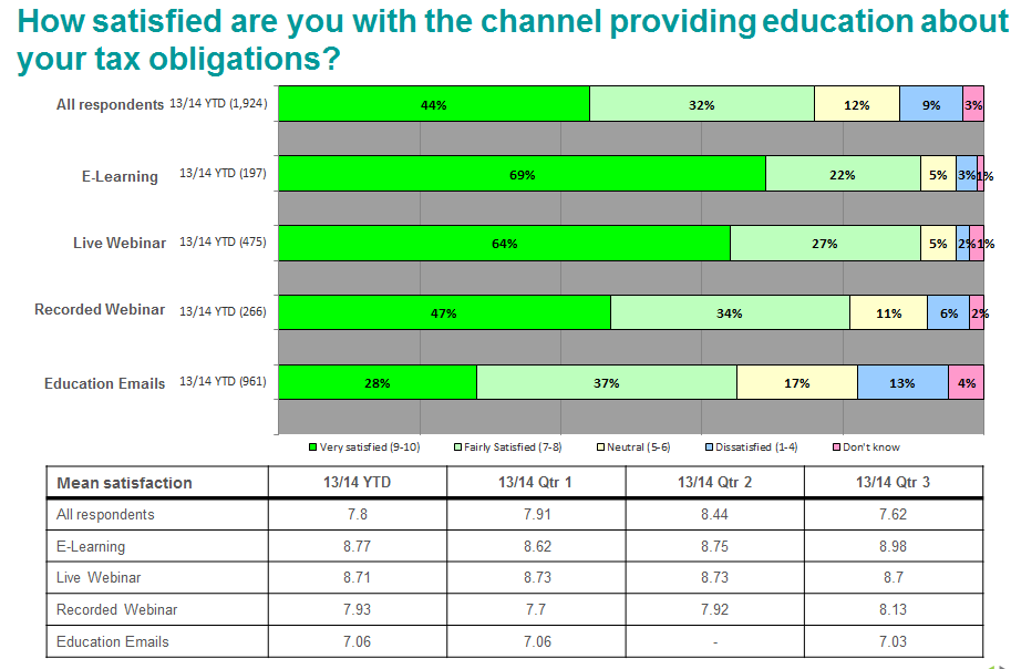 Main Findings Overall satisfaction Aggregate findings for HMRC education are very positive; over two out of five businesses rate the channel accessed nine or ten out of ten.