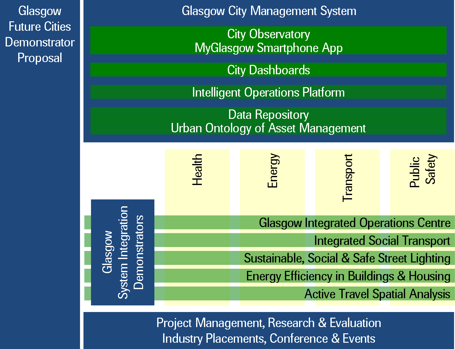 Technology infrastructure; The integration of city systems and data across multiple agencies; and The delivery of improved and responsive city services.