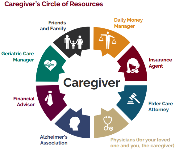 The Critical Connection to Family Symptoms of caregiver