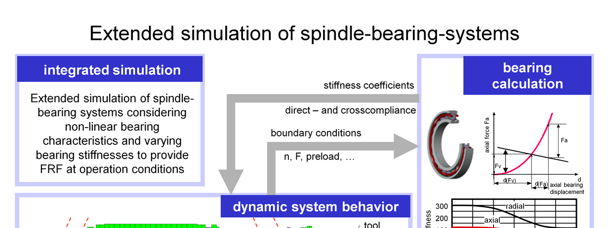 Spindle bearing systems are one of the most important machine components in machine tools.
