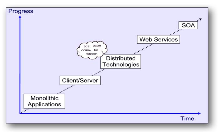 Service Oriented Architecture (SOA) Definition An approach for organizing and utilizing the discrete functions contained in enterprise applications that may be under the control of different