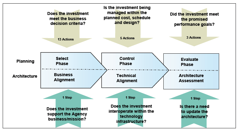 Capital Planning and Investment Control (CPIC) and