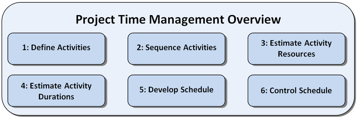 Introduction Project time management is a project management knowledge area that includes six overall steps required to successfully manage timely completion of a project.