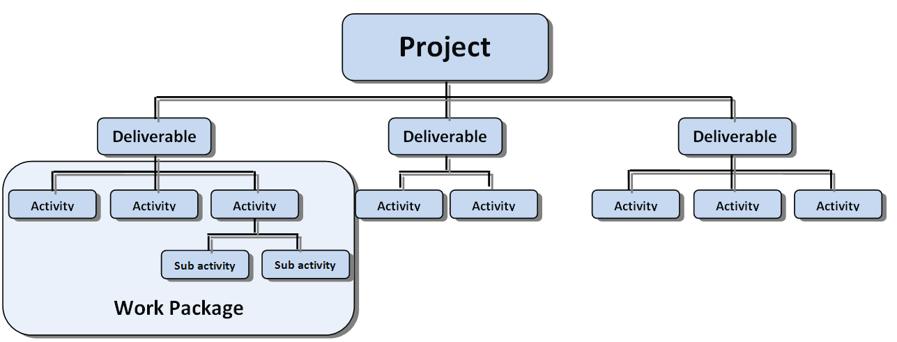 Step 1: Define Activities Identify deliverables and decompose project into smaller work packages The project can be decomposed into multiple work packages (see Figure 2).