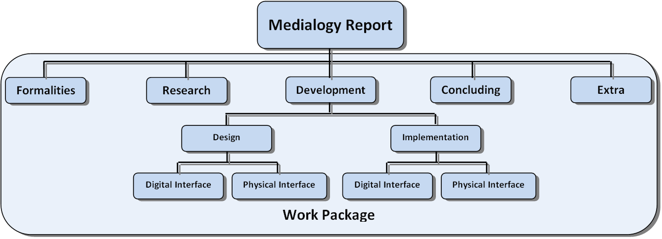 Figure 3 Advisory report structure for a standard Medialogy semester project. (Reng, 2008) When the deliverables have been identified, work packages are defined by the subordinate activities.