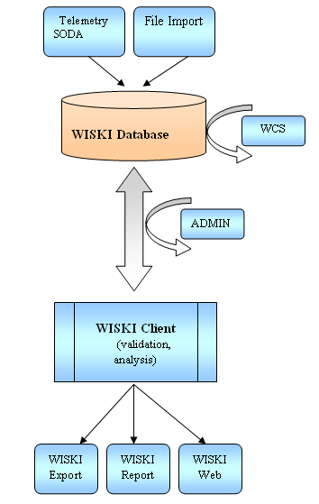 Fig. 1 Schema of the WISKI System THE SOFTWARE PACKAGE Data acquisition and integration In order to support a more integrated approach to water management, a modern hydrological information system