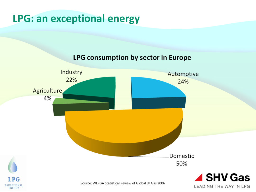 Around 120 million people already use LPG in Europe. That s the equivalent of nearly a quarter of the EU population.