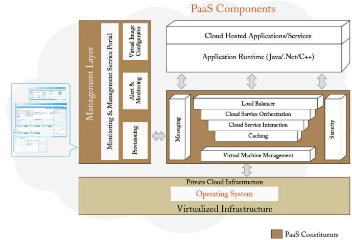 Rest of the requirements may or may not be implemented in a custom PAAS and would depend on the specific needs of the implementing organization. 4.