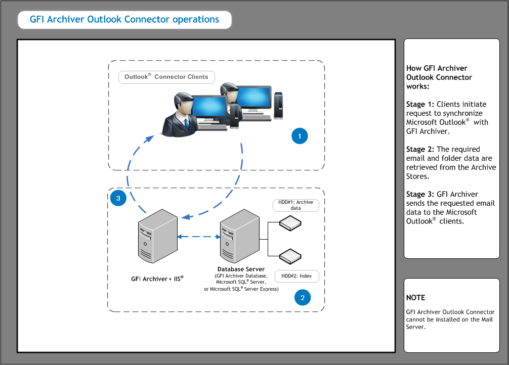 8.1.1 How GFI Archiver Outlook Connector works Figure 2: How does GFI Archiver Outlook connector work? 1.