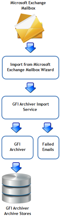 The Import Export Tool enables you to extract emails from Microsoft Exchange mailboxes and import them to the GFI Archiver Archive Stores.
