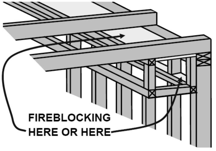 Fire blocking the interconnection of wall to ceiling spaces can be more confusing.