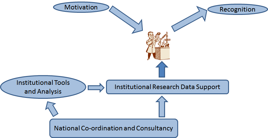 1 Methodology The project team chose online questionnaires and supplementary desk research as instruments to determine what priority research funders, research institutions and other stakeholders in