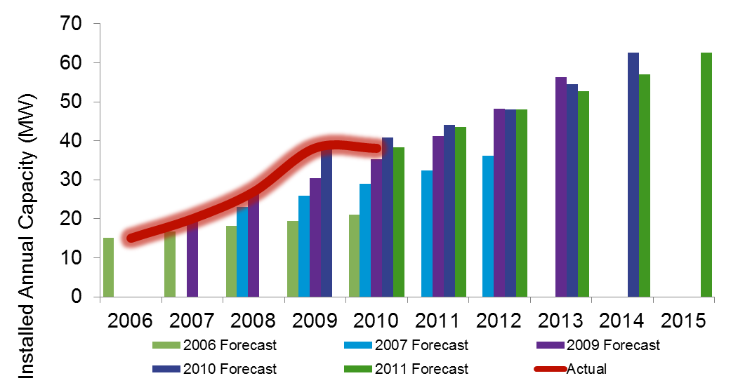 Figure 6: Comparisons of Forecast Wind Growth Rates 2006 to 2011 Source: GWEC Global Wind Reports 2006 to 2010 Figure 6 sets out a comparison of forecasts from 2006 to 2011 together with data on