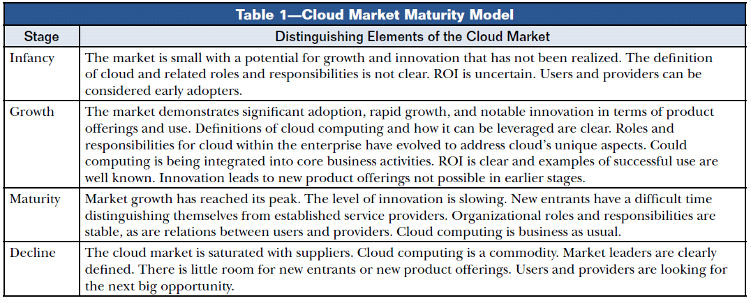 Cloud Market Maturity 2,73 years 3,02 years 3,74 years Source: