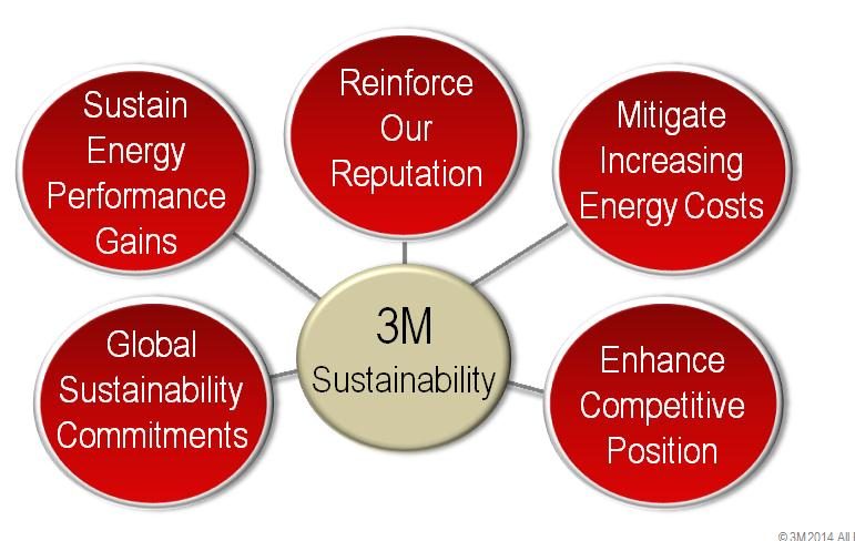 Motivation Support 3M s global Sustainability commitments Sustain energy performance gains.