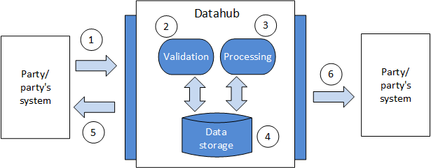 4 DESCRIPTION OF DATAHUB EVENTS 4.1 General will be built on a foundation consisting of different events (services).