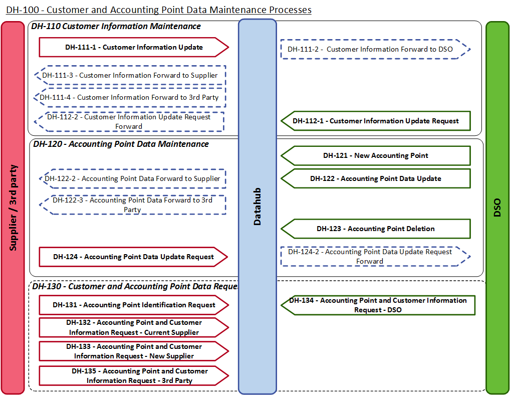 4.2 DH100 Customer and accounting point data maintenance processes