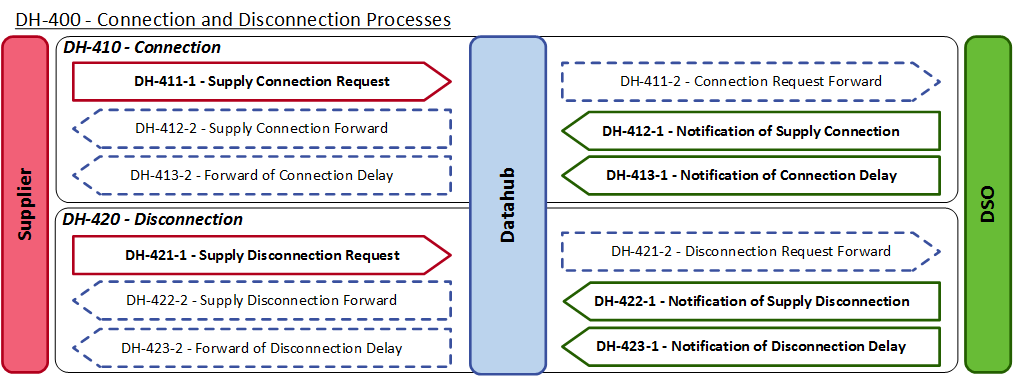 4.5 DH400 Connection and disconnection processes
