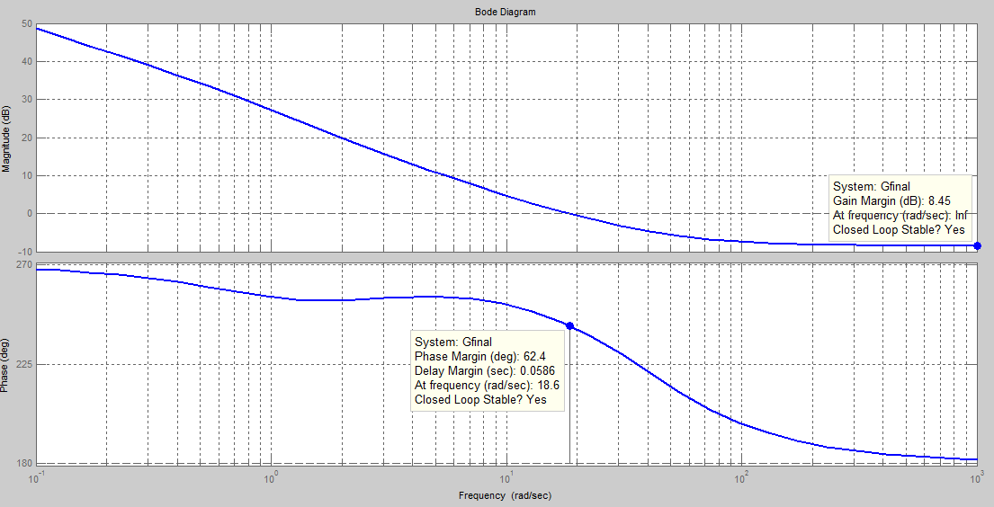 Figure 12: Bode Plots of the lead-lag compensated system PM = 62.4 deg GM = 8.45 db The overall system has a PM of 62.4 and a GM of 8.45 db which are okay according to the design specifications.