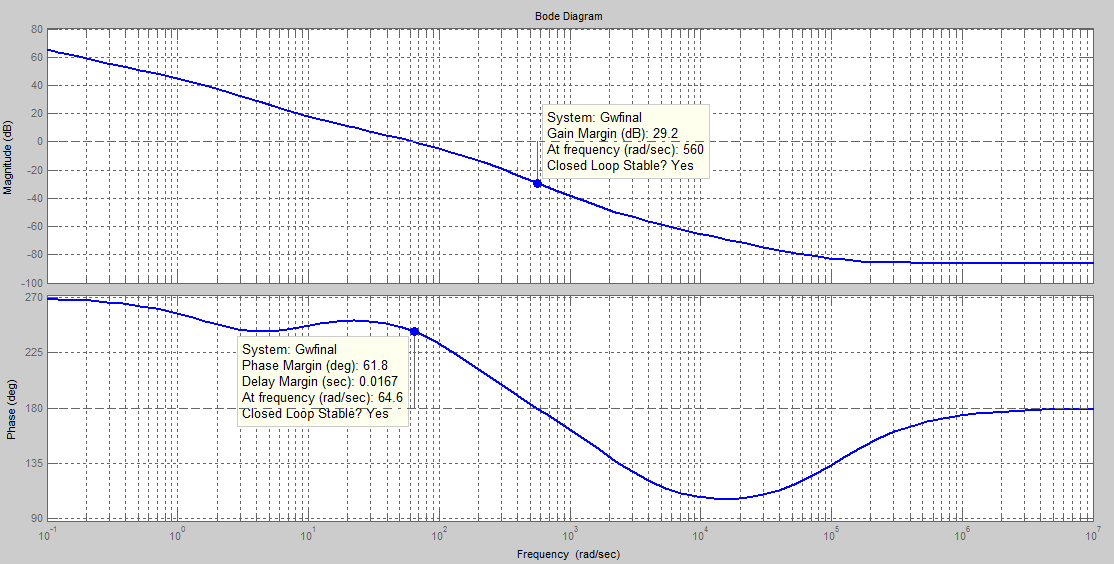 The uncompensated system has the following properties: Figure 13: Bode Plots of the uncompensated system which is obtained for T=0.001 PM=38.6 deg.