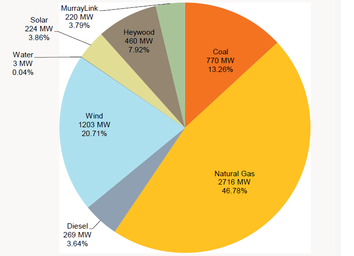 Australia s Electricity Generation Capacity Renewables are integrating into the NEM seamlessly South Australia installed capacity (2012) South Australia provides an example of how the generation mix