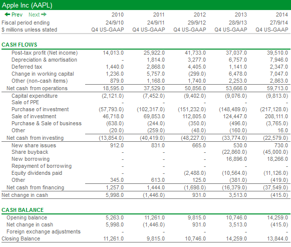Tesco s cash balance went up by 387m in 2014 and the preceding three sections told you how.