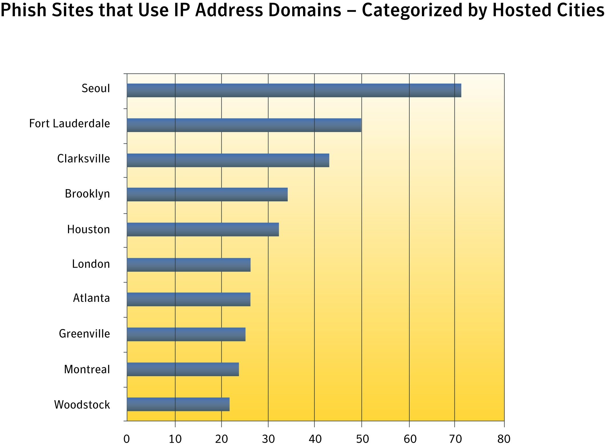 The top cities hosting phish sites were Seoul, Fort Lauderdale and Clarksville.