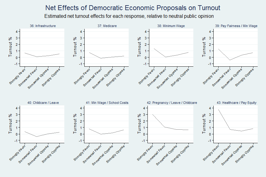 Strongest net effect on turnout: Sharp increases of turnout correlated with Help with higher pay by increased minimum wage, scholarships and affordable college and pay equity and equal health
